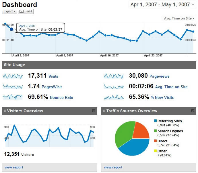 Google Analytics Reporting Campaign Performance Report