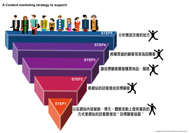 Content Marketing Strategy to Support