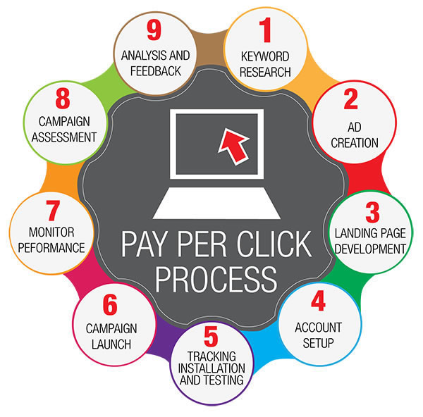 Online Advertising Pay Per Click Process (PPC)