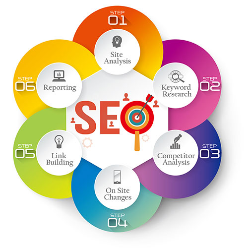 SEO Search Engine Optimization Process Step